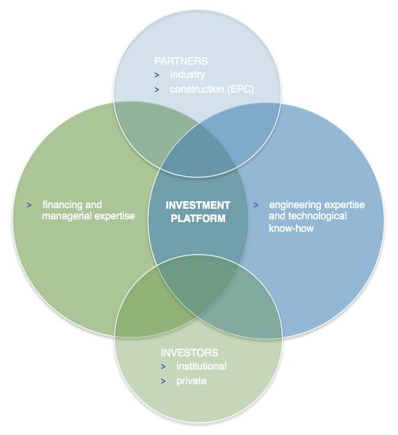 Investment platform